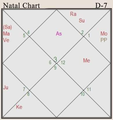 pregnancy in the natal chart