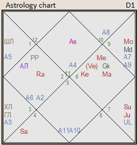 the astrology chart of France
