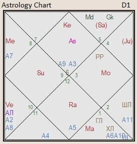 the astrology chart of the uk