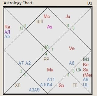the astrology chart of China d1