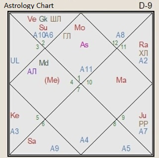 The astrology chart of China d9