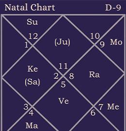 the astrology chart of canada
