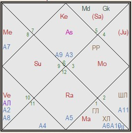 india conjunction of Jupiter and Saturn