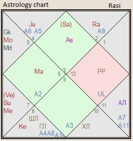 astrology chart of Italy