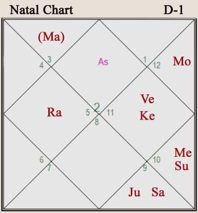 the natal chart of John Kennedy